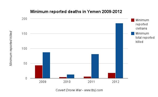 Minimum Yemen deaths