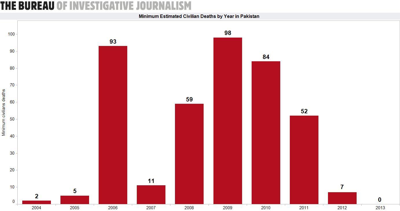 Civilian casualties by year Pakisan