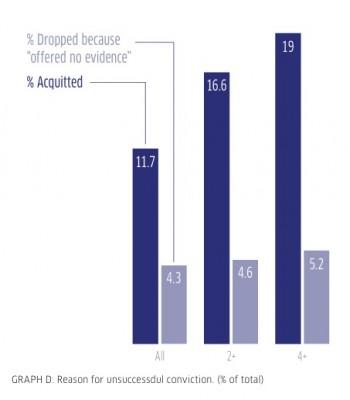 Unsuccessful reasons graph