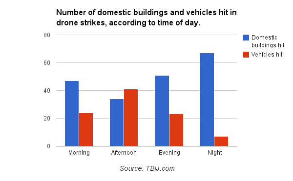 Domestics and vehicles hit, time of day