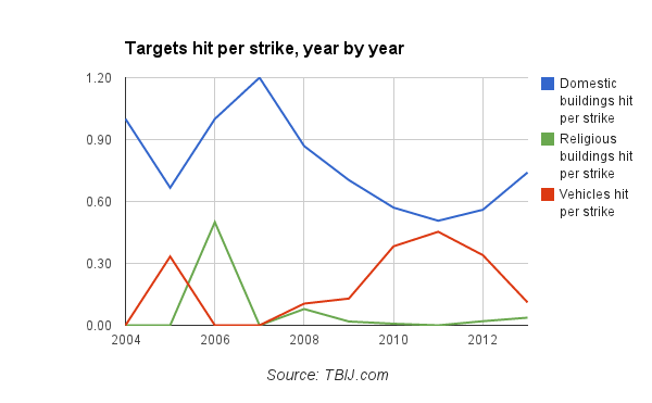 Targets hit per strike, year by year