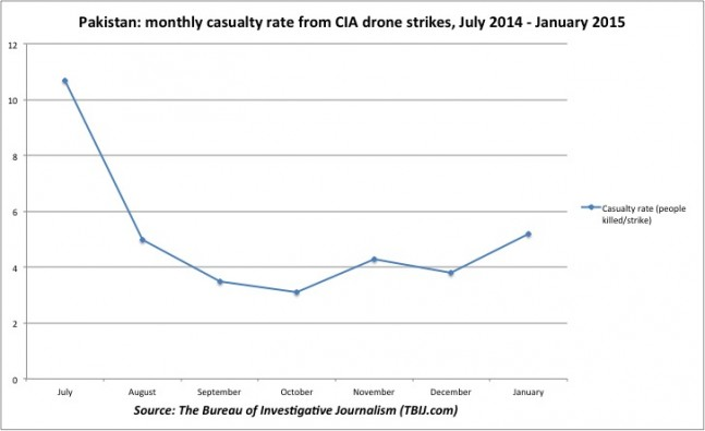 Pakistan: casualty rate CIA drone strikes, July 2014 to January 2015. A line chart showing the monthly casualty rate, or average number of people killed per strike, in Pakistan, for the six months leading up to January 2015. The rate was at its highest in July 2014 (over 10 killed per strike) and fell to its lowest in October 2014 (nearly 3 killed per strike). It has risen since this point and was highest in January 2015 (over 5) than for any month since July 2014.