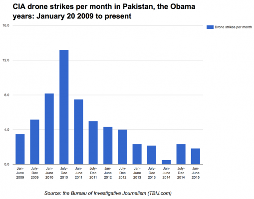 CIA drone strikes per month in Pakistan, the Obama years: January 20 2009 to present day. A blue bar graph showing the number of drone strikes per month divided into six month portions from the start of the Obama presidency to the end of June 2015.