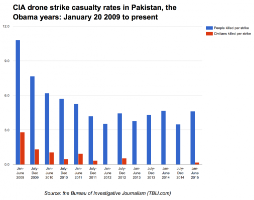 CIA drone strike casualty rates in Pakistan, the Obama years: January 20 2009 to present. A bar graph divided into six month portions from the start of the Obama presidency to the end of June 2015. Blue bars correspond to the number of people killed per strike, red bars correspond to the number of civilians killed per strike.
