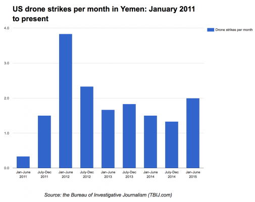 US drone strikes per month in Yemen: January 2011 to present. A blue bar chart showing the number of US drone strikes carried out in Yemen, per month, divided into six-monthly sections from January 1 2011 to June 30 2015.
