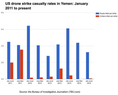 US drone strike casualty rates in Yemen: January 2011 to present. A bar chart of the number of people killed per drone strike (blue bars) and the number of civilians reportedly killed per strike (red bars) divided into six month periods from January 1 2011 to June 30 2015.