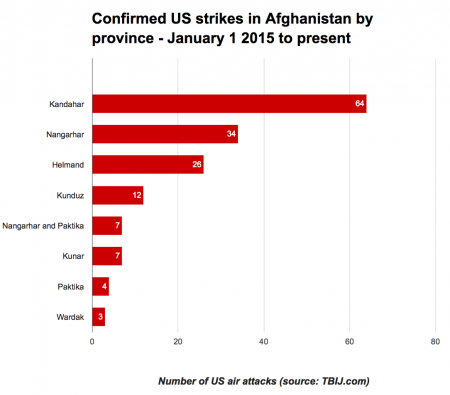 A horizontal bar chart with red bars showing the tallies of the number of US airstrikes in each province in Afghanistan. The data is as follows: Kandahar: 64 strikes Nangarhar: 34 strikes Helmand: 26 strikes Kunduz: 12 strikes Kunar: 7 strikes Nangarhar and Paktika: 7 strikes Paktika: 4 strikes Wardak: 3 strikes