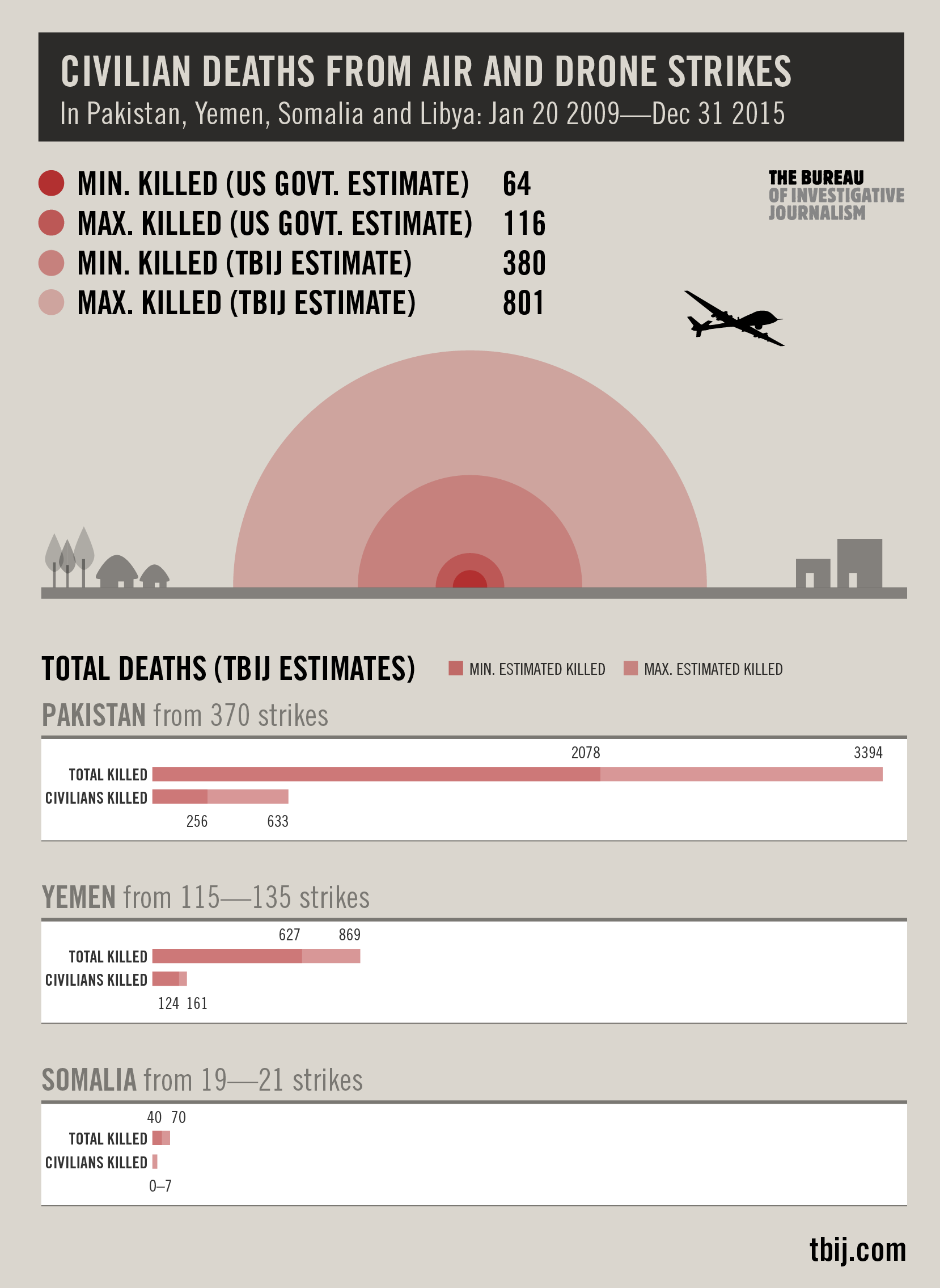 Civilian deaths from air and drones strikes in Pakistan, Yemen, Somalia and Libya - January 20 2009 to December 31 2015